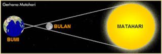 evaluasi ipa smp kelas 7 bab tata surya gerhana matahari