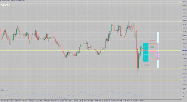 Silver Analysis and Forecast for May 2020