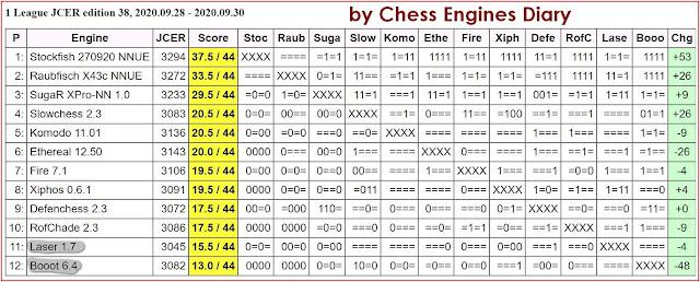 JCER Tournament 2020 - Page 12 2020.09.28.1League.edition38