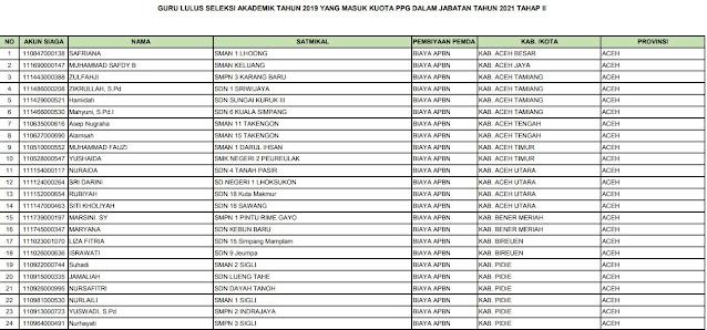 Daftar Guru Lulus Seleksi Akademik