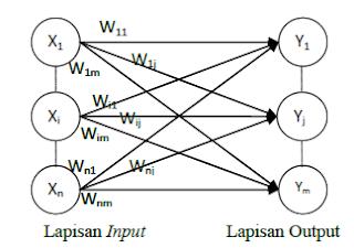 adalah prosesor yang terdistribusi besar Jaringan Saraf Tiruan (JST)