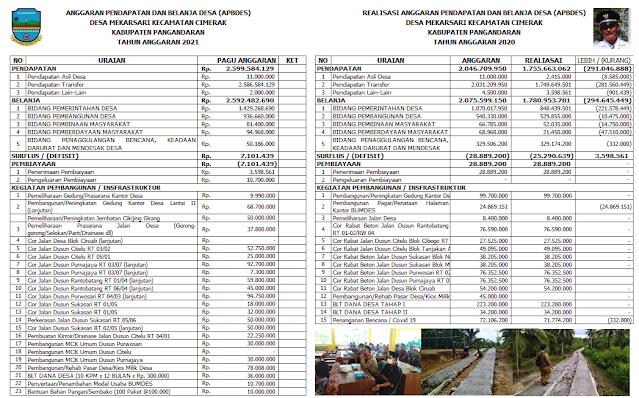Peraturan Desa Mekarsari Nomor 006 Tahun 2020 tentang Anggaran Pendapatan dan Belanja Desa Tahun Anggaran 2021