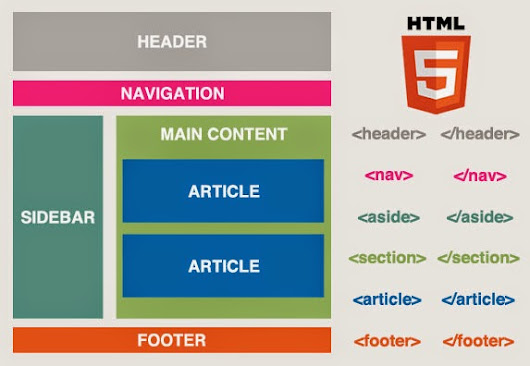 Simple HTML5 Structure - crazy web developers