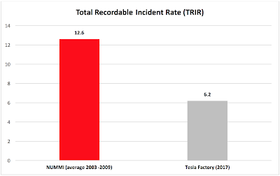 Tesla TRIR graph comparing with NUMMI