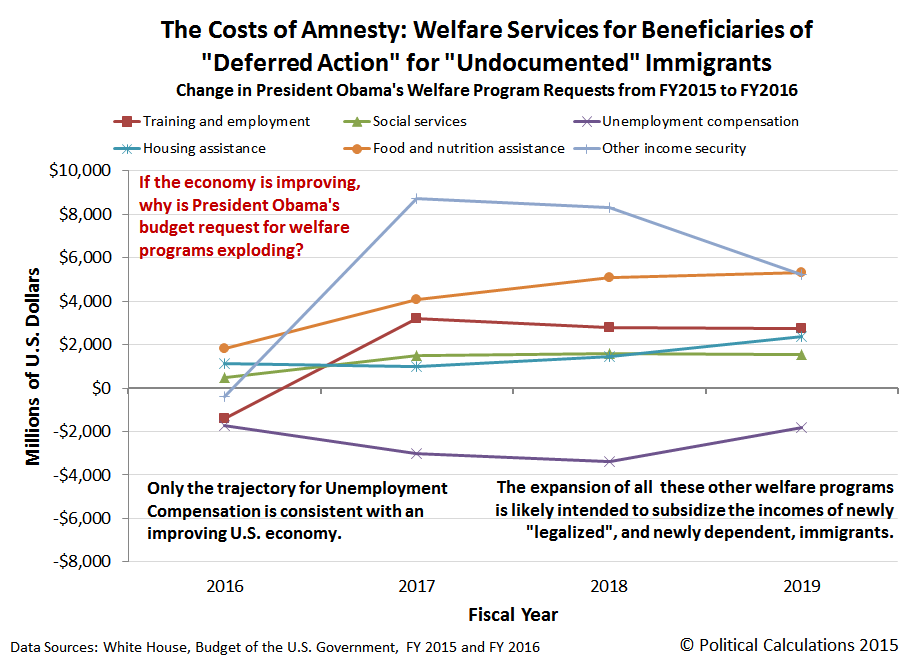 The Costs of Amnesty: Welfare Services for Beneficiaries of 'Deferred Action' for 'Undocumented' Immigrants: Change in President Obama's Welfare Program Requests from FY2015 to FY2016