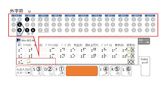 3行目3マス目がマスあけされた点訳ソフトのイメージ図とSpaceがオレンジで示された6点入力のイメージ図