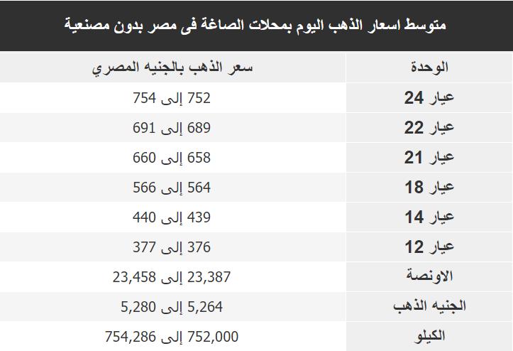 اسعار الذهب اليوم فى مصر Gold الاربعاء 18 ديسمبر 2019