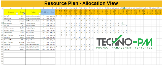 resource plan template, resource plan allocation view
