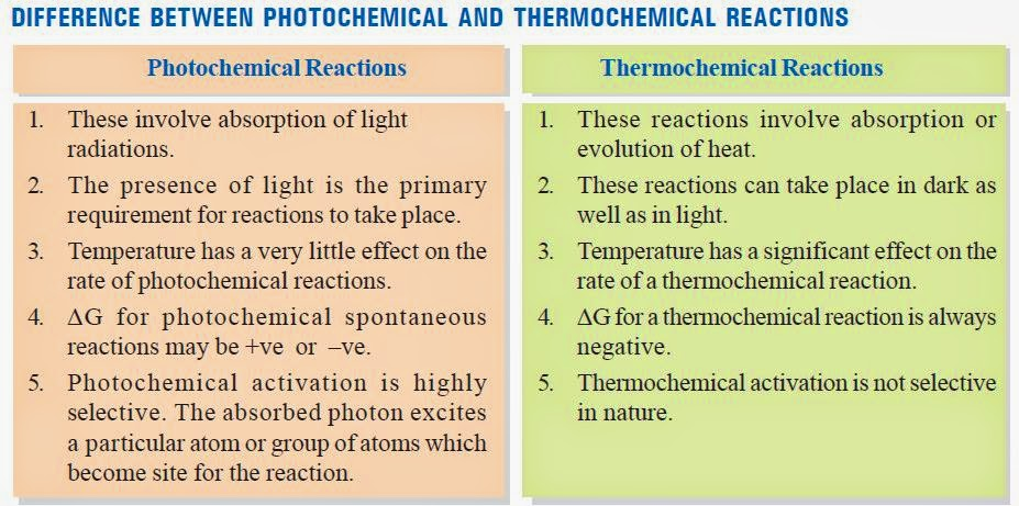LAWS OF PHOTOCHEMISTRY PDF DOWNLOAD