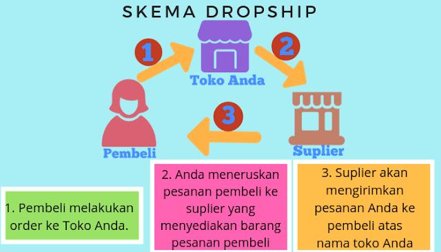 Apa itu dropship