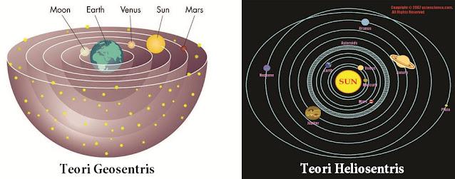 Pengertian Teori Geosentris dan Heliosentris Beserta Antroposentris