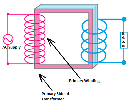 identify Transformer primary side, primary side of transformer