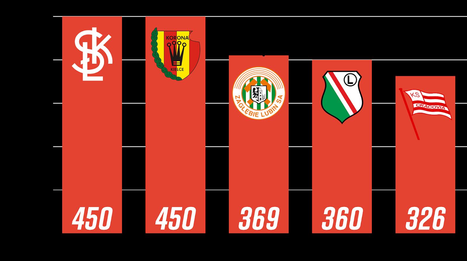 Najwięcej rozegranych minut przez młodzieżowców z rocznika 1999 i młodsi po 5. kolejce PKO Ekstraklasy<br><br>Źródło: Opracowanie własne na podstawie ekstrastats.pl i 90minut.pl<br><br>graf. Bartosz Urban