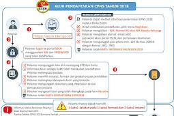 Aliran Sistem Informasi / Alur Sistem Pendaftaran CPNS Tahun 2018