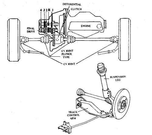 Front Wheel Drive ~ ENG'RS JUNCTION