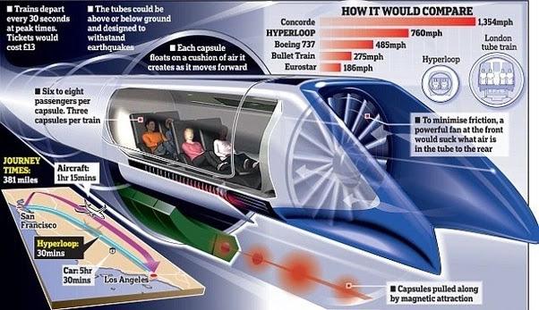 hyperloop technology, hyperloop