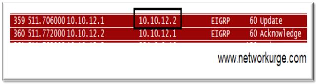 EIGRP Update - Unicast