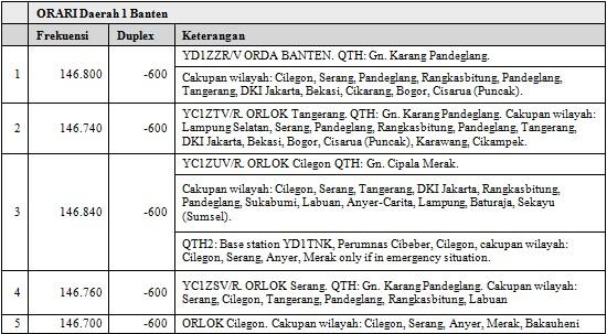 Repeater ORARI Orda Banten.