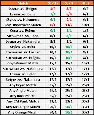 WrestleMania 34 Main Event Betting Odds For September 15th