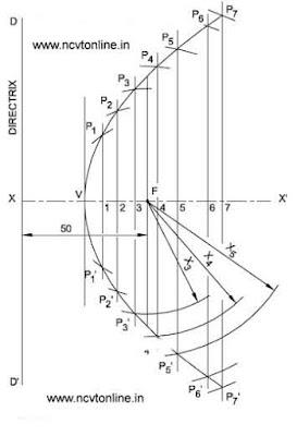 Parabola Directrix