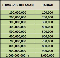 BONUS BULANAN TURNOVER ALL GAMES RATUBOLA303