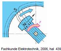 Gambar 4.31: Pemberian Daya pada Rotor