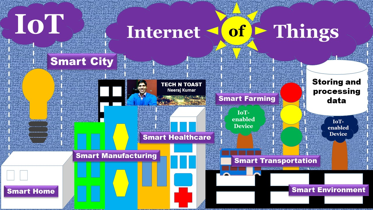Internet of Things or IoT