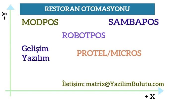 RESTORAN OTOMASYON YAZILIMLARI