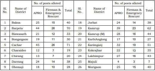 District-wise-distribution-for-Assam-Police-.jpg
