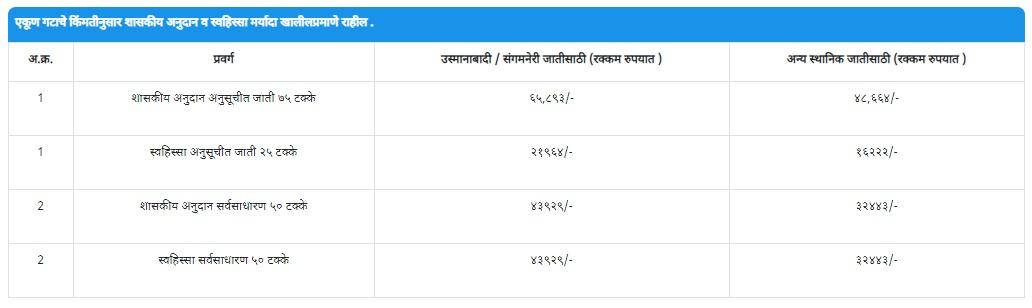 Maharashtra-state-Goat-Farming-Scheme-2019-Navinypurn-Yojana-full-information