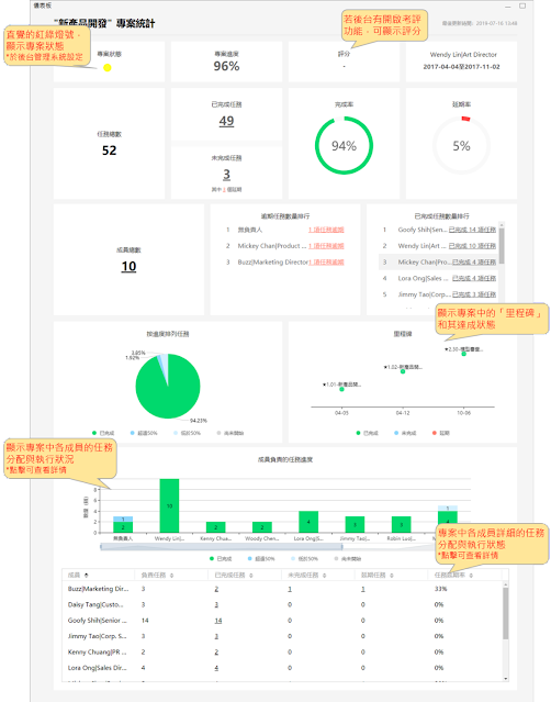 「專案儀表板」是讓您快速掌握個別專案細節的絕佳利器。