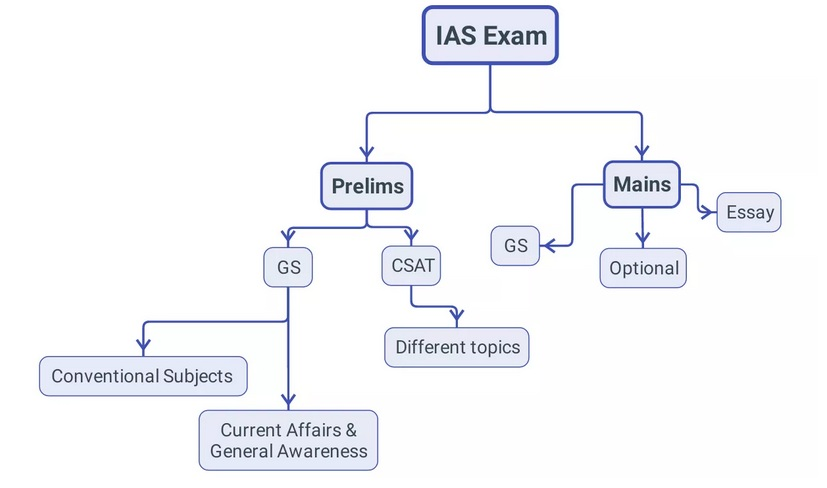 The Ultimate Test of IAS EXAM 2019