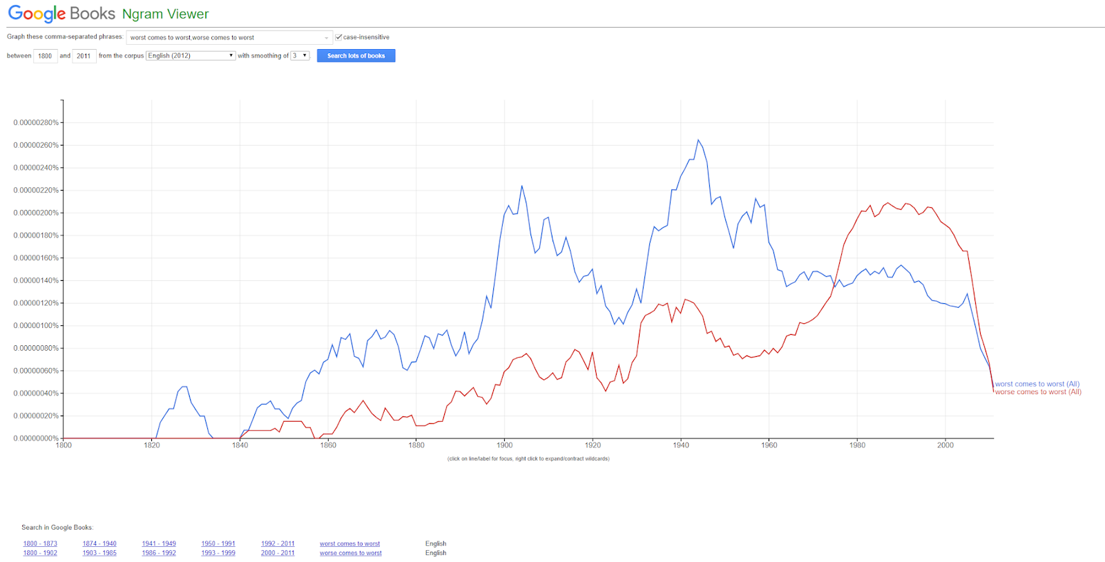 "Comparing frequency of ""worst comes to worst"" and ""worse comes to worst"" usage with Ngram Viewer."