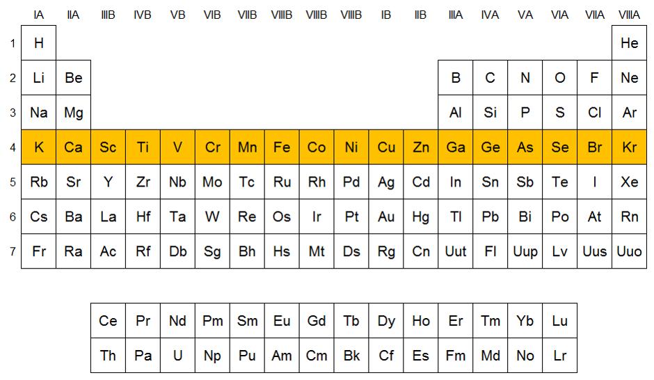 Qumicas elementos del periodo 4 qumicas urtaz Choice Image
