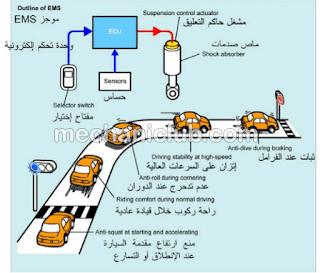 كتاب شرح نظام التعليق الهوائي والإلكتروني PDF