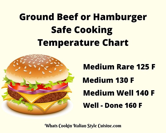 this is a cooking chart for ground beef burgers and the safe temperatures to cook them