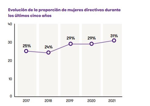 Porcentaje de mujeres directivas en los últimos 5 años