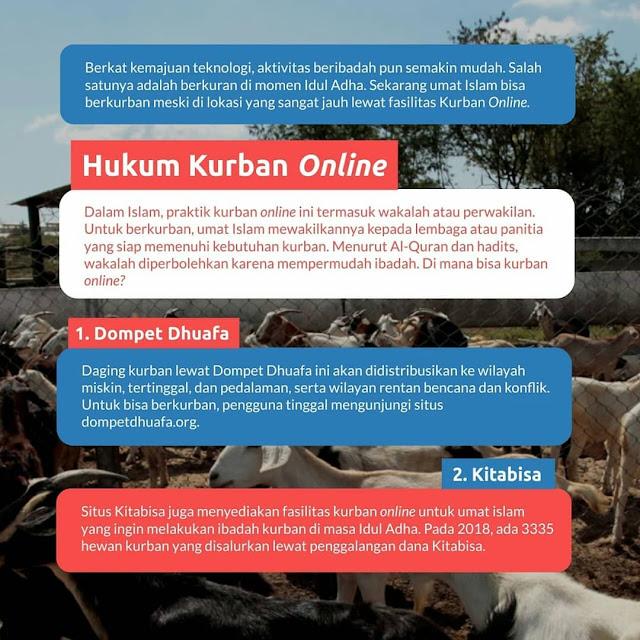 Hukum Qurban Online