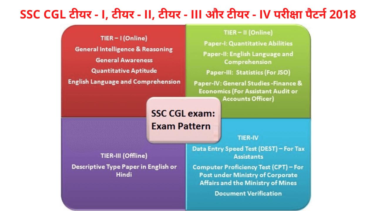 SSC CGLटीयर - I,टीयर - II,टीयर - IIIऔरटीयर - IVपरीक्षापैटर्न