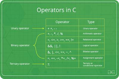 operator aritmatika pada bahasa c
