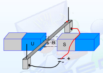 gaya lorentz pada penghantar berarus listrik