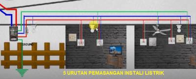 Bagi kalian pelanggan baru yang akan menggunakan aliran listrik dari PLN, maka ada kalian perlu melengkapi peraturan SLO. Pemerintah lah yang ditunjuk ketika keluarnya SLO oleh Lembaga inspeksi Teknik.