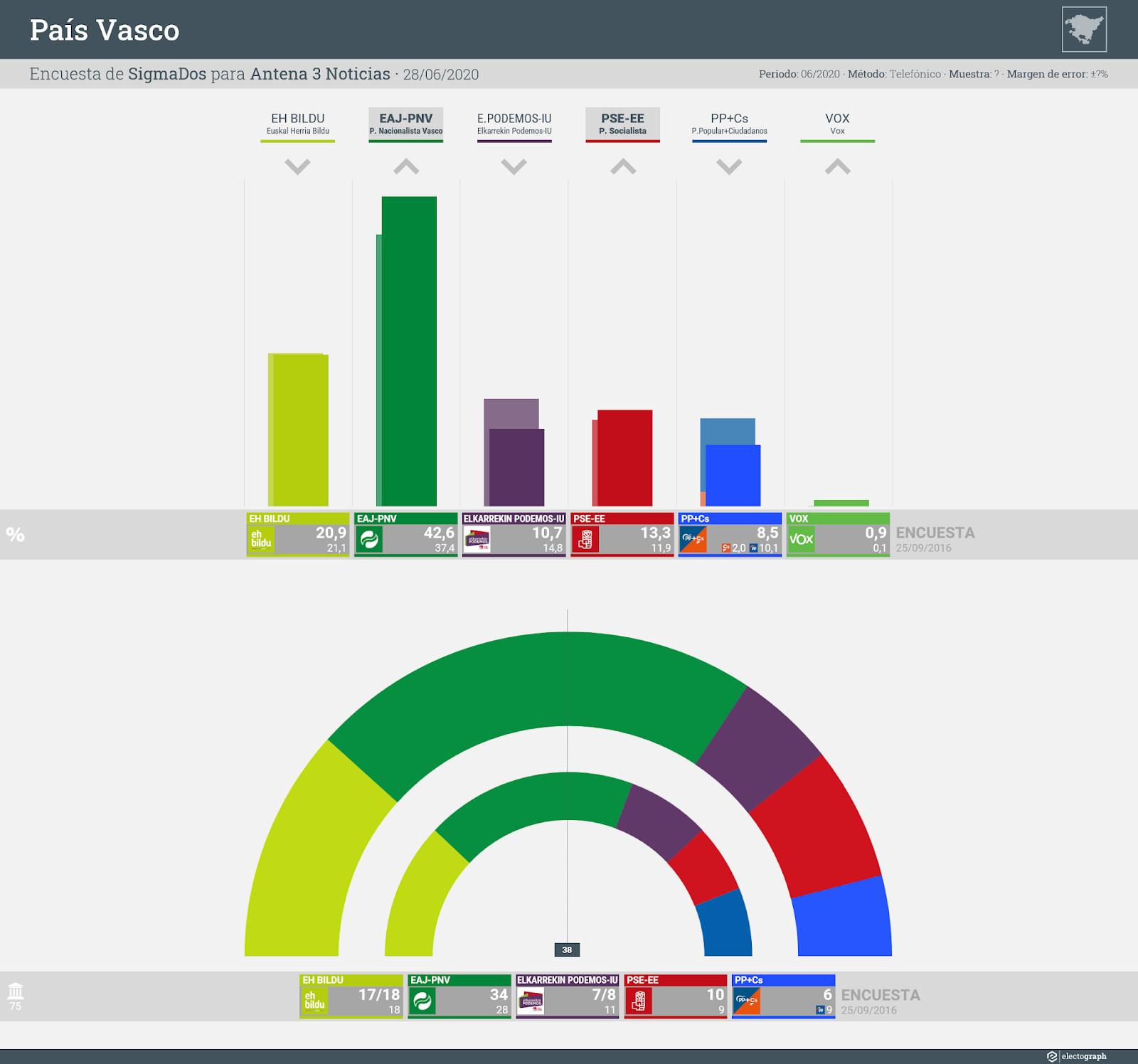 Gráfico de la encuesta para elecciones autonómicas en el País Vasco realizada por SigmaDos para Antena 3 Noticias, 28 de junio de 2020
