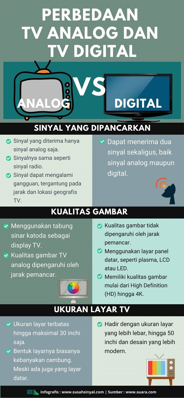 Perbedaan TV Analog dan TV Digital