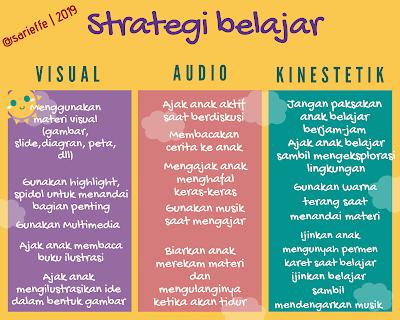 Bagan solusi strategi gaya belajar anak