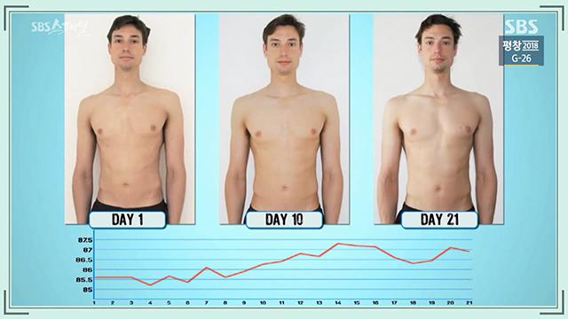 2.jpg 펌) 3주 동안 평소 하루 섭취량의 두 배인 5,000kcal를 매일 섭취하면 어떻게 될까? (SBS 스페셜)