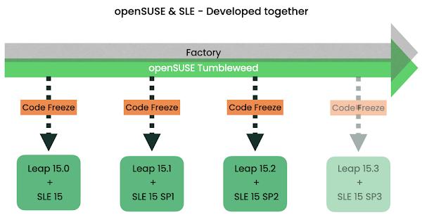Κοινή ανάπτυξη openSUSE & SLE
