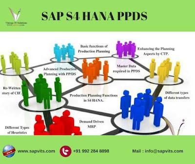 SAP S4 HANA PPDS: Integration of SAP S4 HANA PP/DS with SAP