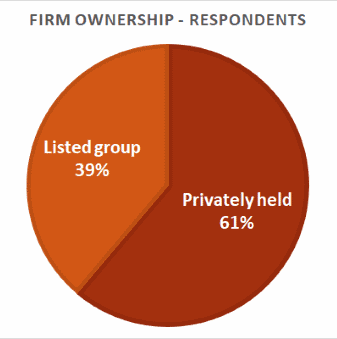 Firm ownership
