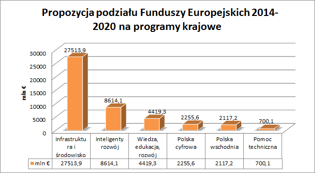 Propozycja podziału Funduszy Europejskich 2014-2020 na programy krajowe